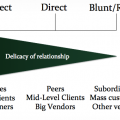 Delicacy of Relationship and Communication Direct Indirect